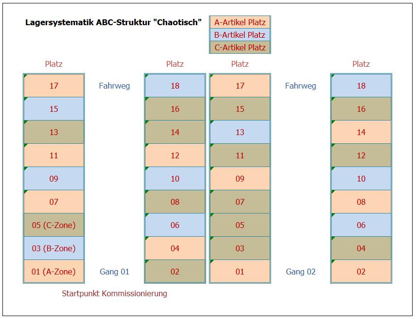 abc-aufteilung-chaotisch