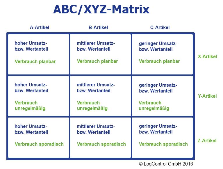 ABC/XYZ-Matrix von Beständen