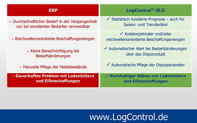 Vergleich von LogControl-SLO mit einem ERP-System