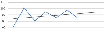 Verlauf+Trend